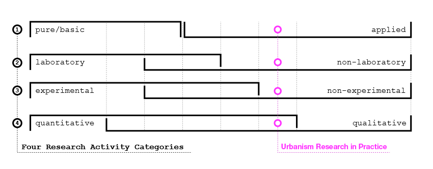non experimental design examples