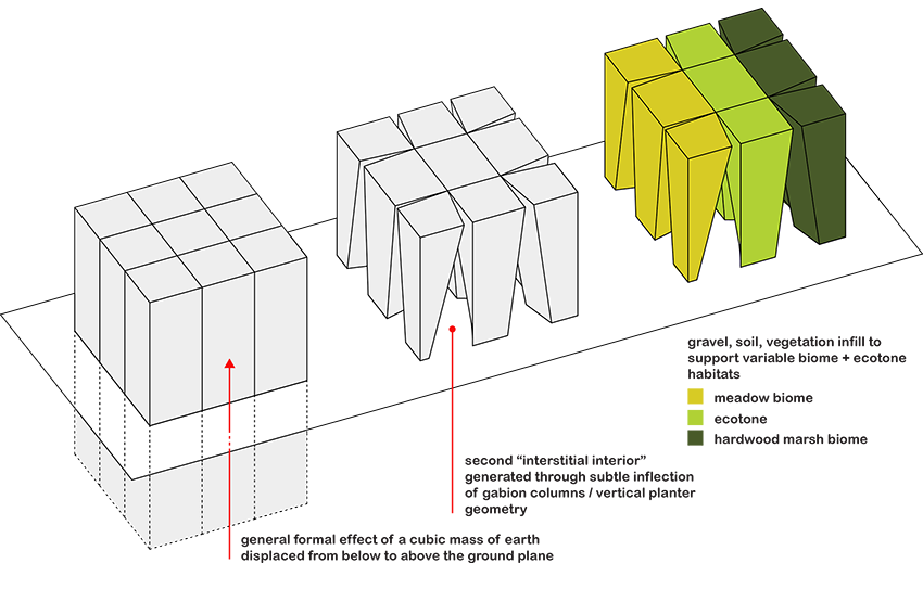 "Axonometric diagrams that depict the following:1. The project's principal formal gesture: a large section of earth displaced from below to above the ground plane.2. The folly's nine-square columnar structure: made out of gabion, the folly's formal system provides two types of enclosure, one for nonhumans (the interior volume of each column), and one for humans (a second ""interstitial interior"" located in between the columns, which is produced by inflecting the column geometry)3. Ecotones and biomes: An ecotone is a transition zone between two biomes.  It is where two communities meet and integrate, a transitional area that typically sponsors greater species diversity and population than its adjacent biomes. One of our proposed sites at OMI is the margin of the upland meadow and the hardwood marsh in the Architecture OMI fields. Another proposed site is the upland hardwood condition, with particular interest in cultivating two compatible ecologies in the vertical direction, native trees and mushrooms on top; mosses, mushrooms, and ferns below.Image courtesy of pneumastudio."